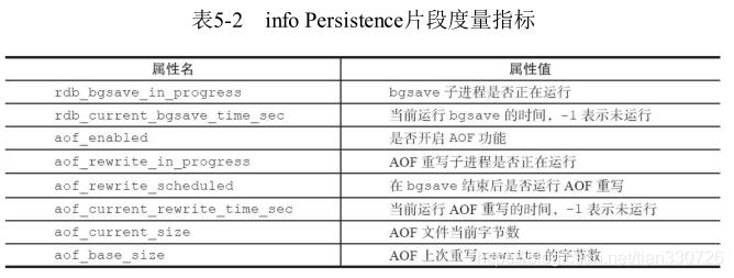 info persistence