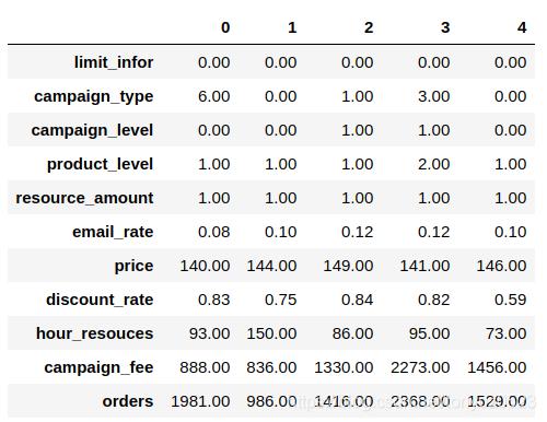 python数据分析:商品数据化运营(中)——基于参数优化的Gradient