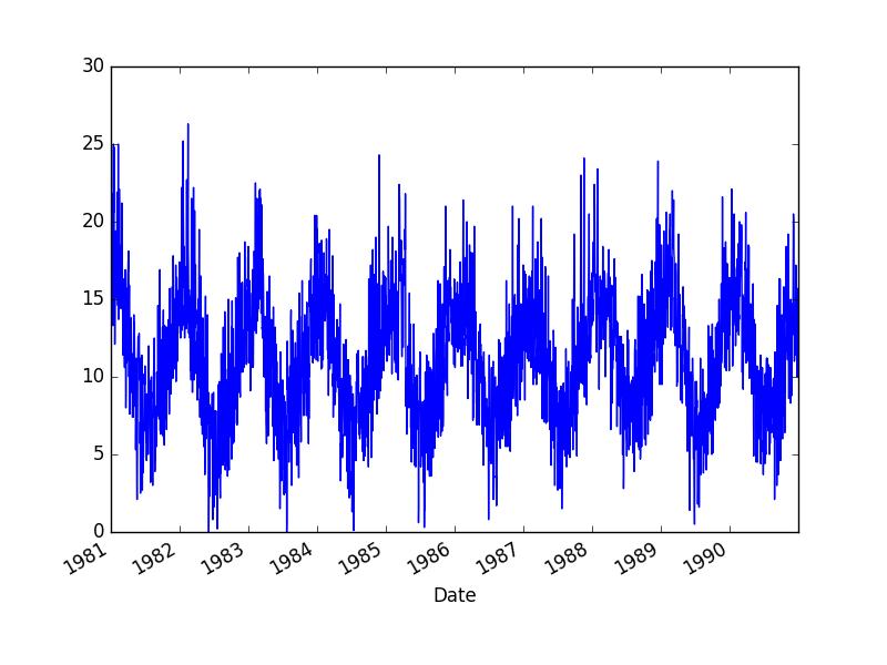 最低每日温度数据集图