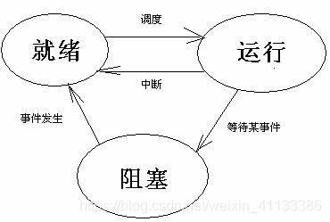 三种状态转换