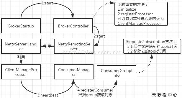 rocketmq问题汇总-一个consumerGroup只对应一个topic