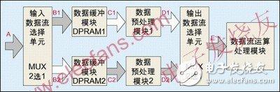 四种常用FPGA/CPLD设计思想与技巧介绍及乒乓操作案例分析