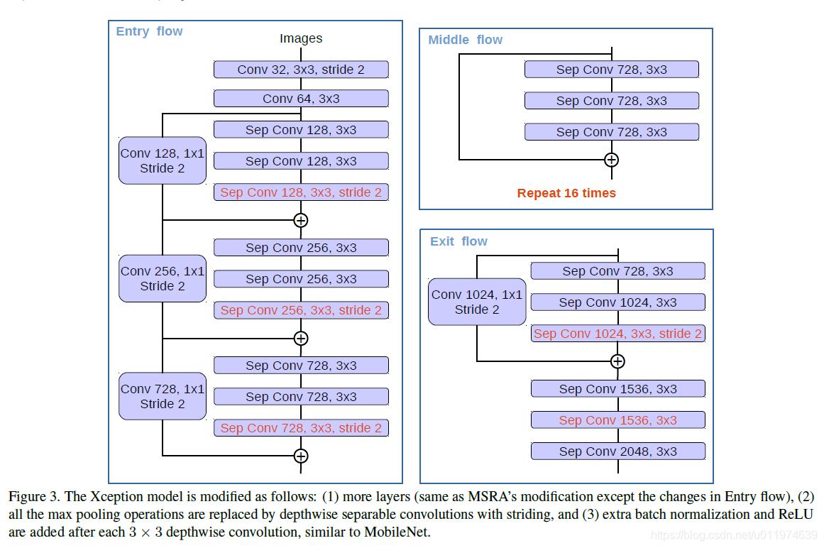 语义分割--(DeepLabv3+)Encoder-Decoder with Atrous Separable
