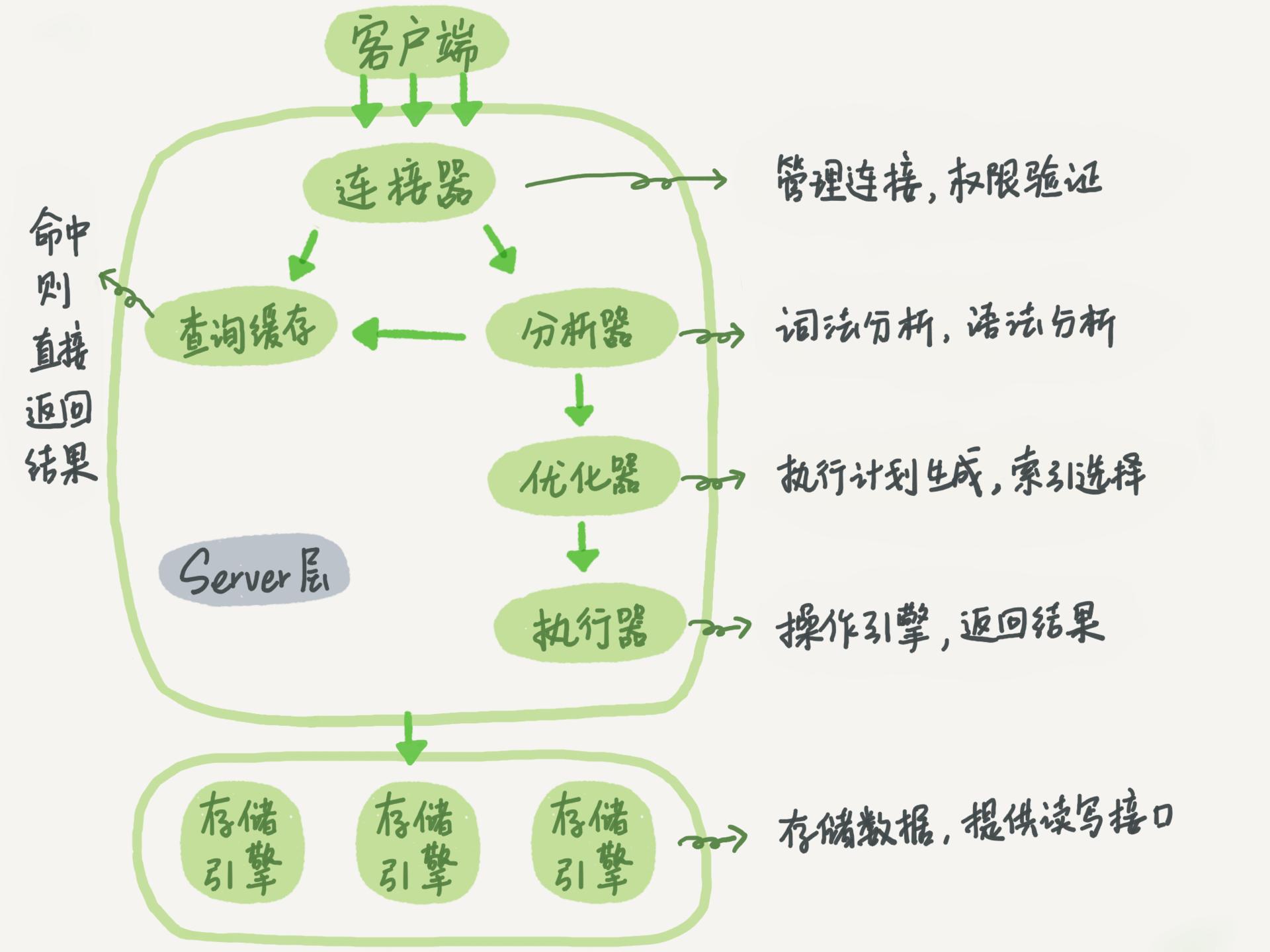 MySQL 的基本架构