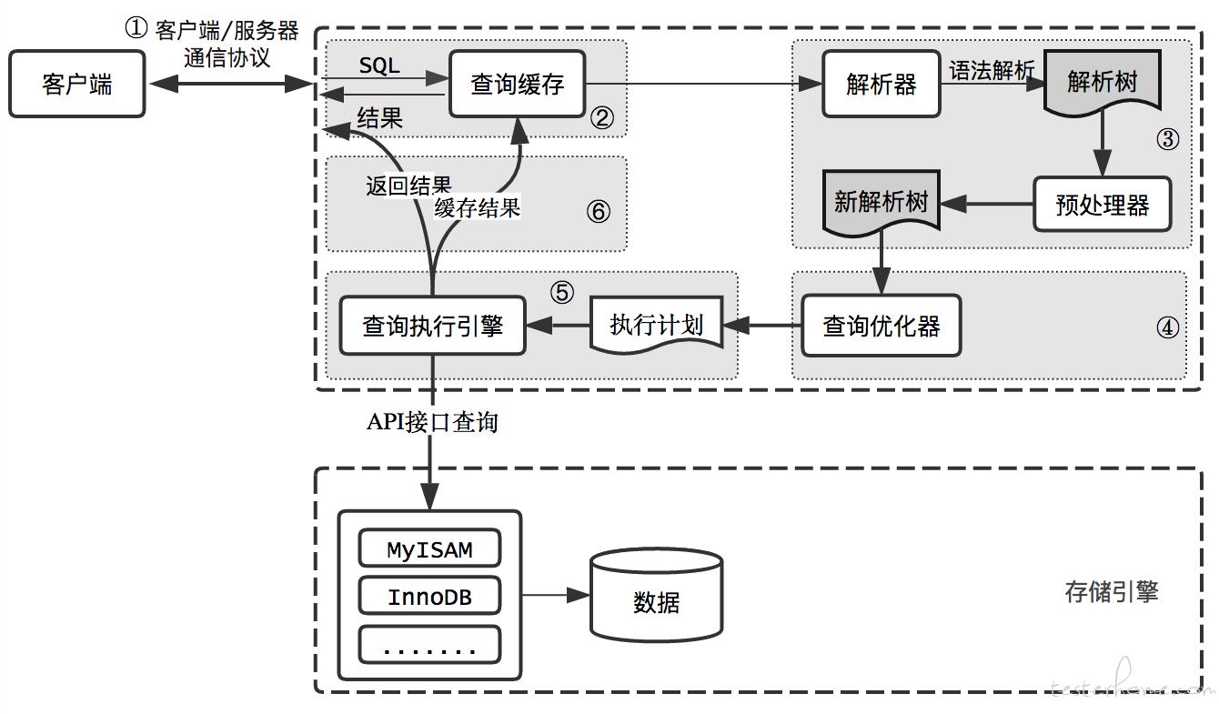 MySQL 执行流程