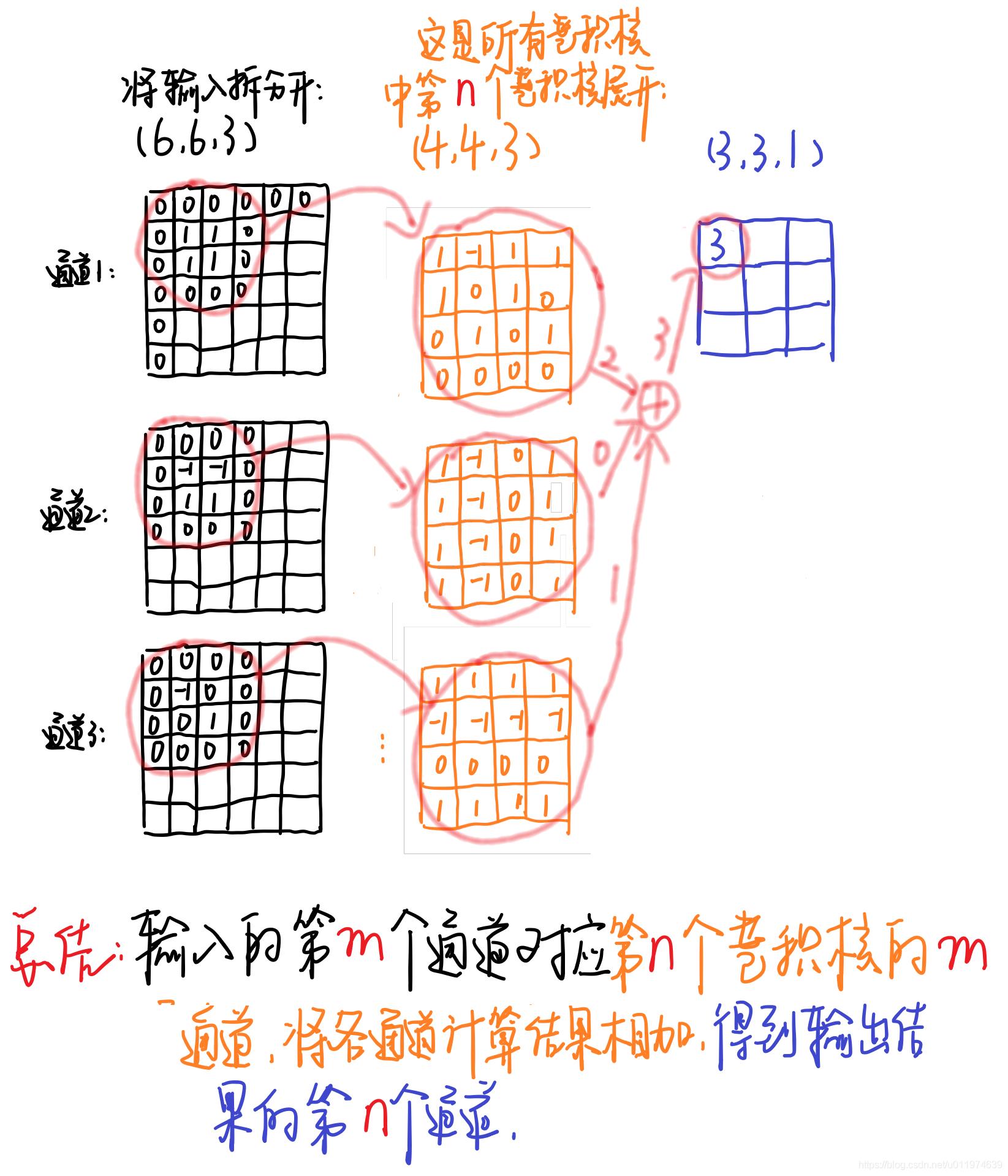 轻量级网络--MobileNet论文解读- DFan的NoteBook - CSDN博客