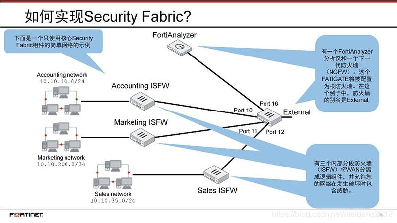 教程篇(6 0) 01  FortiGate及其Security Fabric介绍❀ 飞塔