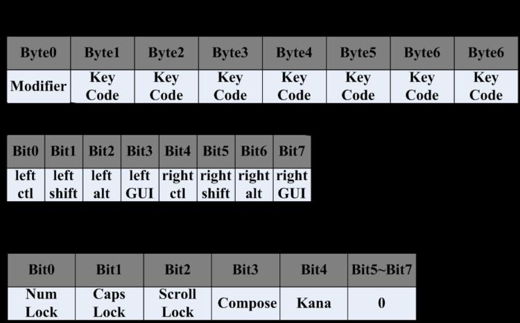 BLE工程——蓝牙键盘规范的报告描述符分析 - ziye334 - ziye334的博客