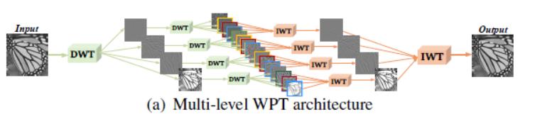 论文阅读笔记之——《Multi-level Wavelet-CNN for Image Restoration》及