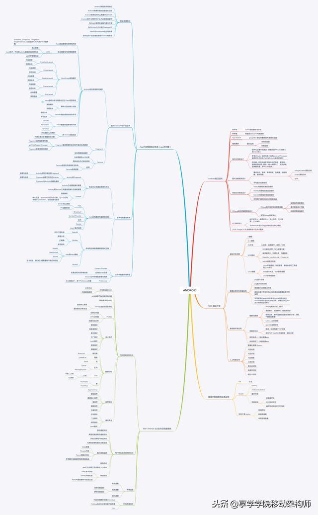 移动开发架构师进阶路线,与德雷福斯模型的初次触碰