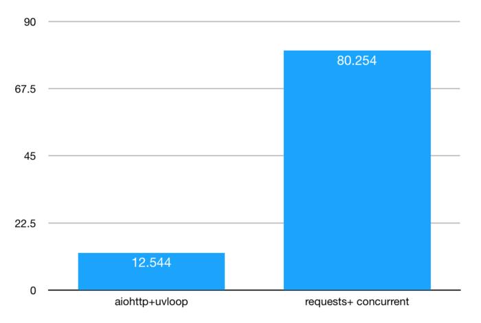 用aiohttp和uvloop实现一个高性能爬虫- 周小董- CSDN博客