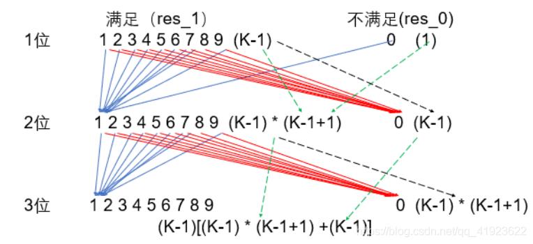 K-进制数