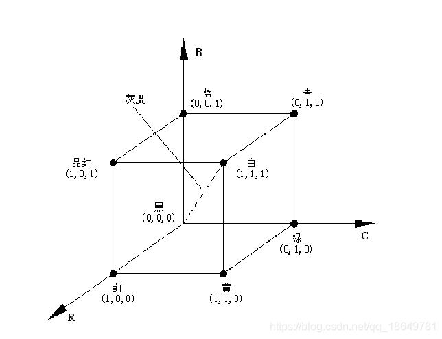 RGB单位立方体