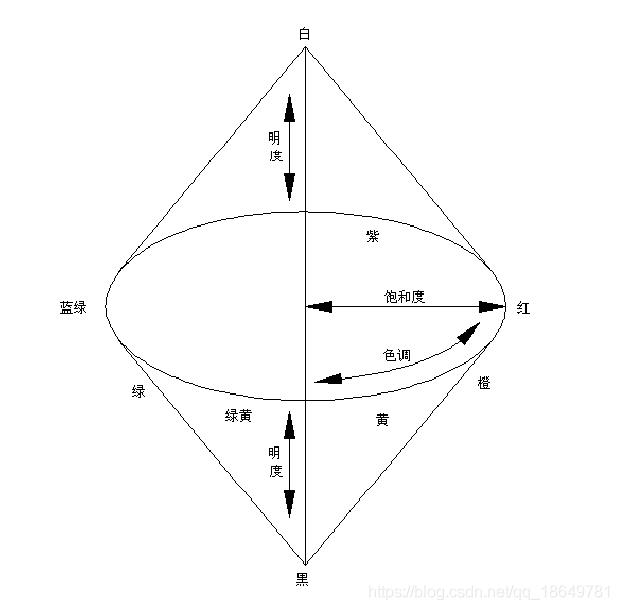 HSI立体色度空间