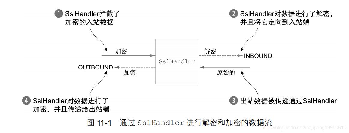 SslHandler 的数据流