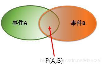 机器学习之条件概率_联合概率_贝叶斯定理_01.png