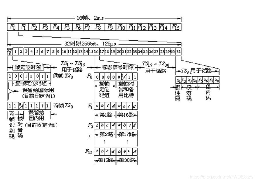 PCM 30/32帧结构图