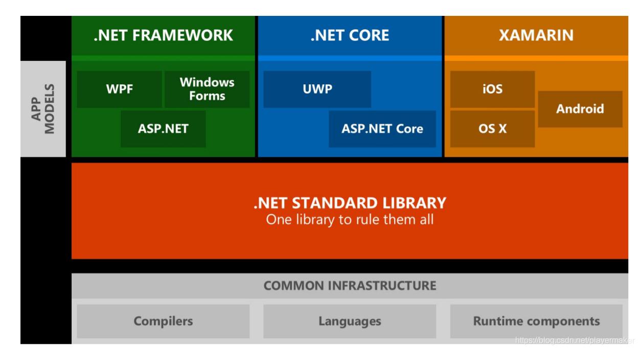 .NET Standard 体系
