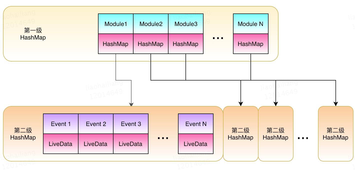消息总线结构