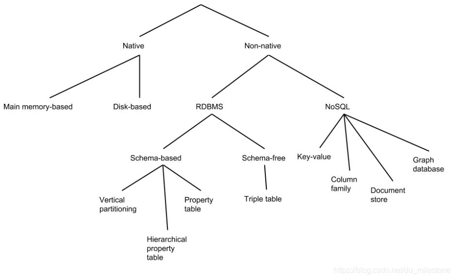 图数据库的分类.PNG
