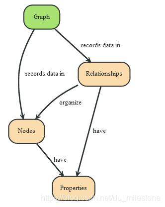Neo4j数据结构.PNG