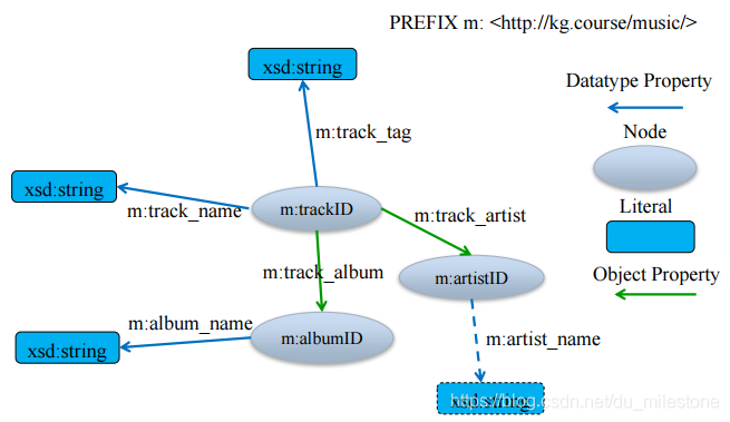 音乐知识图谱Schema.PNG
