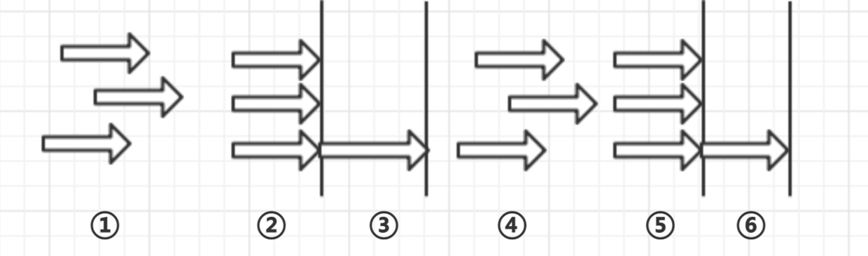 CyclicBarrier运作过程