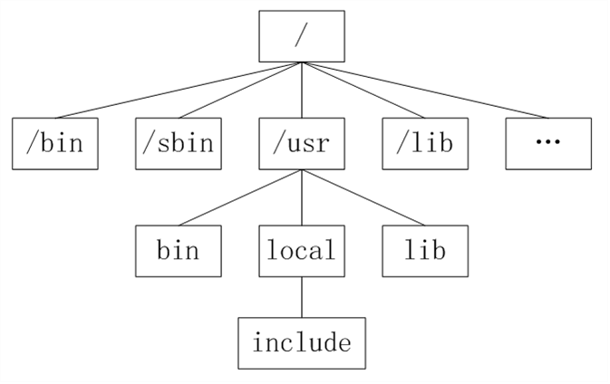 unix-tree