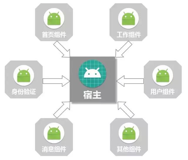 MVVM架构结合阿里ARouter,打造一套Android-Databinding组件化
