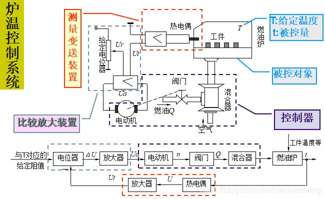 炉温控制系统