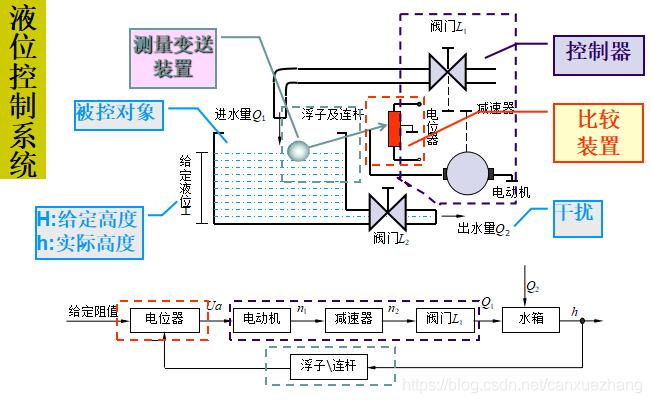 液位控制系统