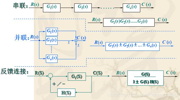 结构图简化和变换规则