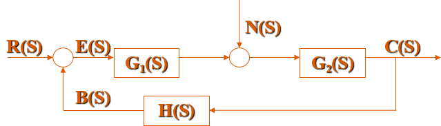 自控系统的典型结构