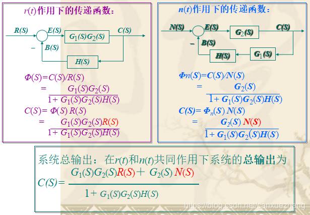 自控系统的典型结构闭环