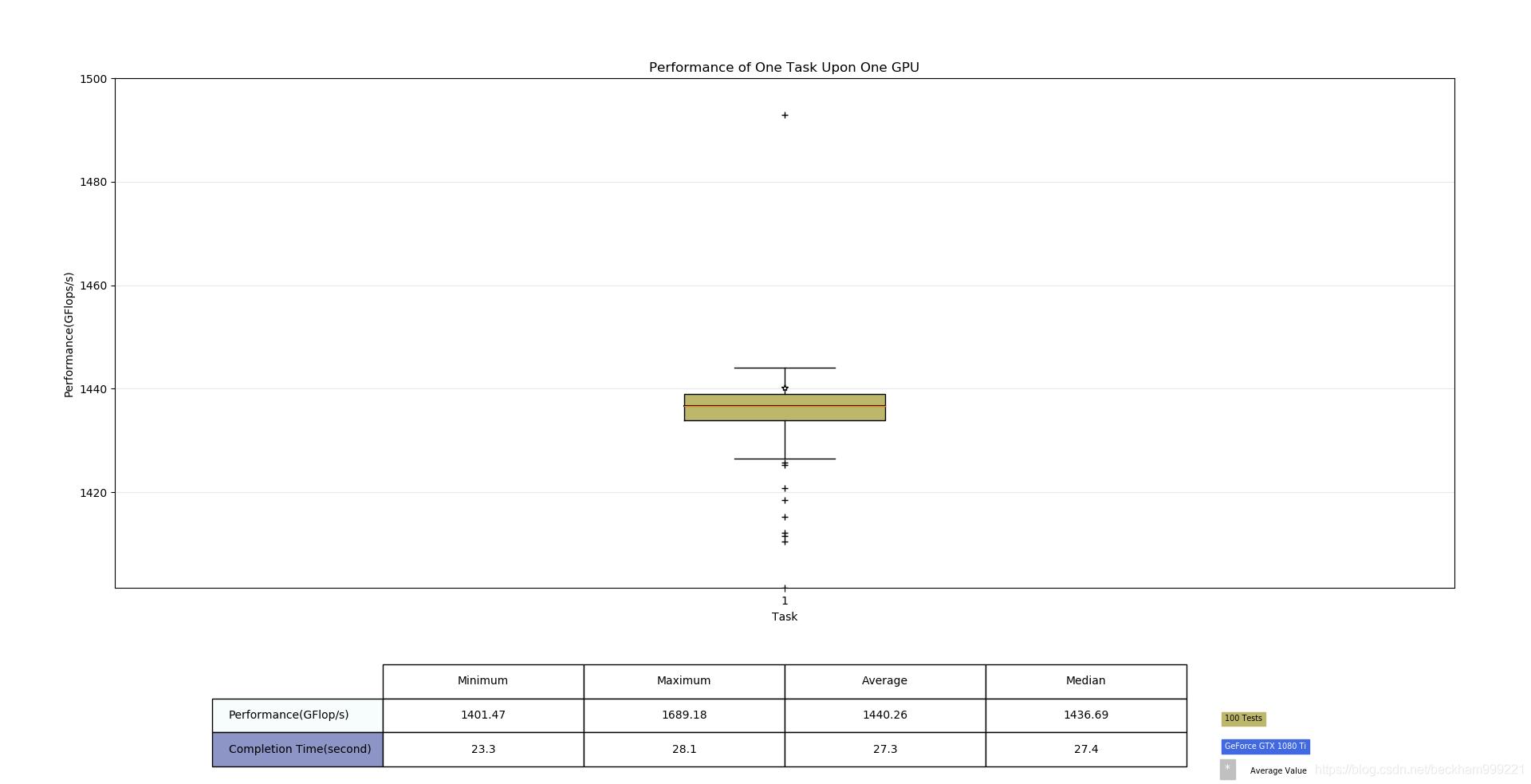 图1:单个容器在GPU执行任务性能统计