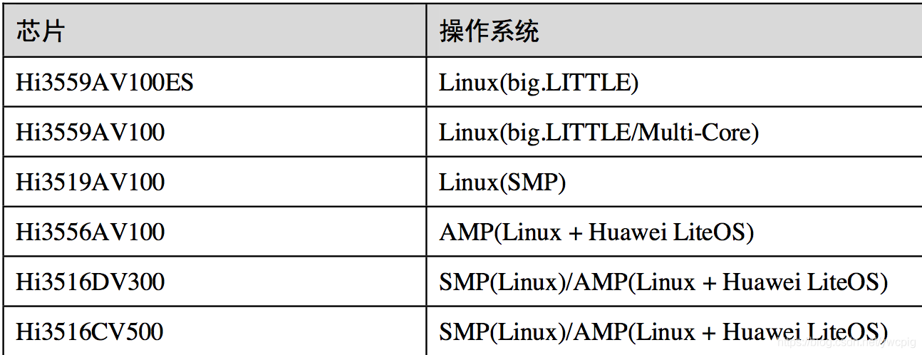 海思Hi3519A SVP从入门到精通(一概述) - Enjoy Coding - CSDN博客