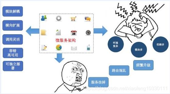 微服务架构分析:实施微服务架构的优势与技术挑战java插图(1)