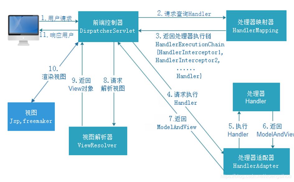 springmvc架构图