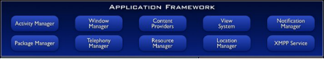 应用程序框架