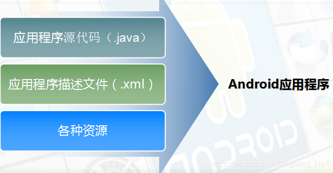 Android应用程序结构