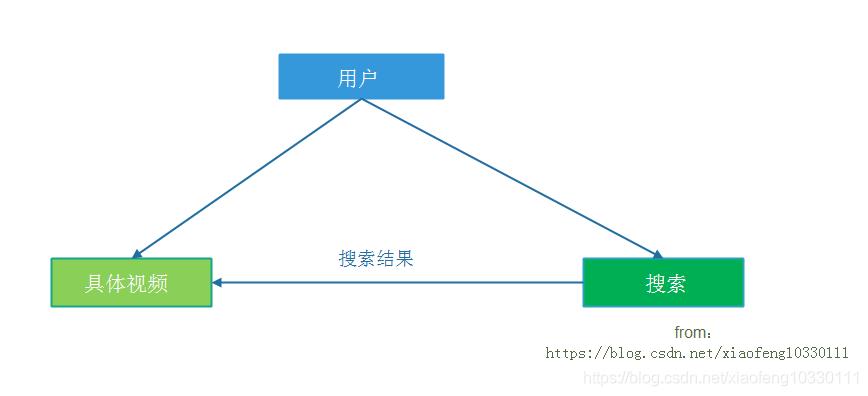 微服务架构分析:实施微服务架构的优势与技术挑战java插图(2)
