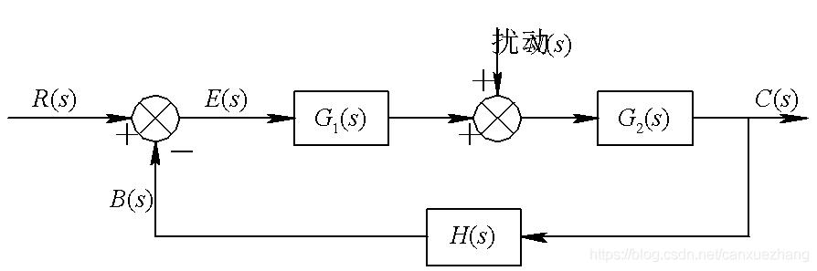 控制系统的一般结构