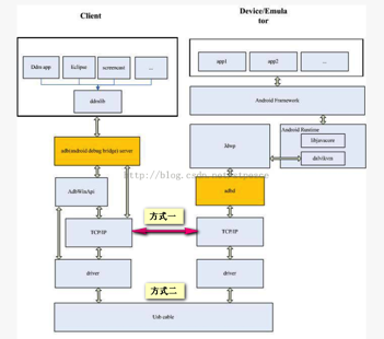 ADB命令使用大全- ly930156123的博客- CSDN博客