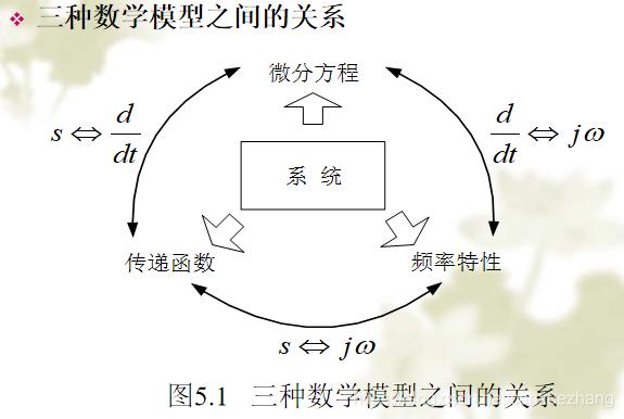 三种数学模型之间的关系图