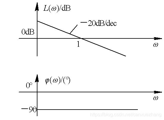 积分环节伯德图