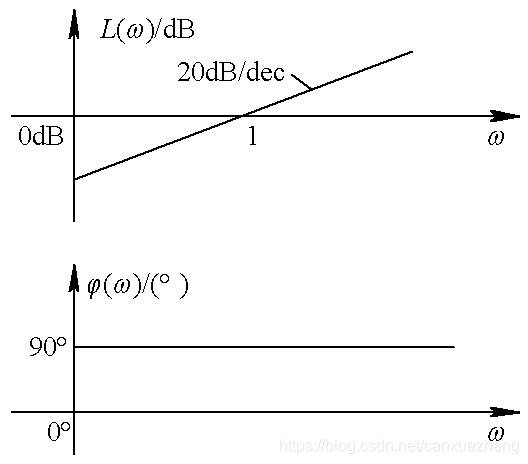 微分环节伯德图