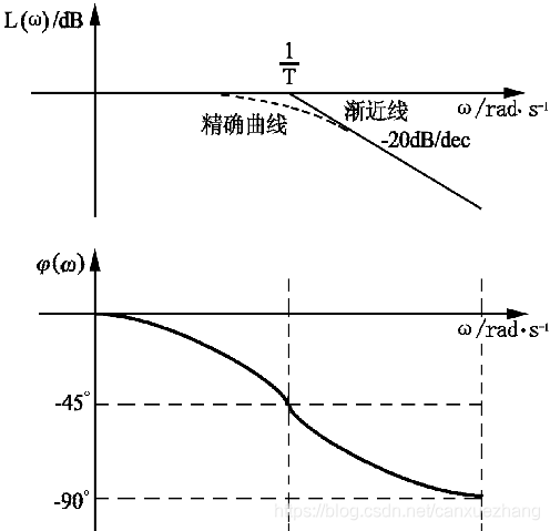 惯性环节伯德图