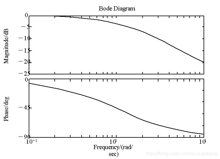 matlab的惯性环节伯德图
