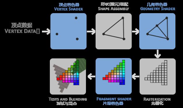 现代OpenGL教程(一):绘制三角形(imgui+OpenGL3 3) - w8ed