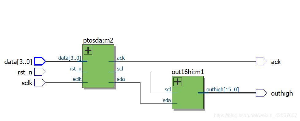 通过quartus综合的RTL图